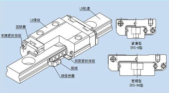 天津THK直线导轨,SRS15WGM造纸机械导轨,安昂厂家 THK SRS系列直线导轨结构与特长 球保持器型LM滚动导轨,微型SRS型结构与特长 球保持器型LM滚动导轨SRS型采用在小体积的机身中装设2条滚动面的结构,可以承受各个方向的负荷; 对于THK直线导轨要求节省空间的部位、或者有力矩作用的部位等,可以只使用单轴。并且,使用球保持器可消除钢球 之间的摩擦,因而实现了出色的高速性、低噪音、好音质、较长的使用寿命以及长期运行而免维护。  【灰尘少、防锈】 使用球保持器可消除钢球之间的摩擦,提高了油脂保持