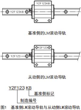 THK直线导轨基准侧LM滚动导轨的表示以及组合图