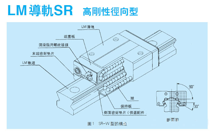 SR系列结构图