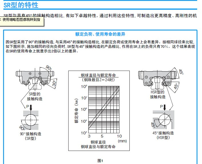 THK导轨额定负荷、使用寿命的差异