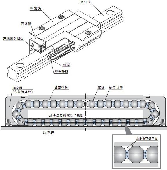 导轨的结构图特长