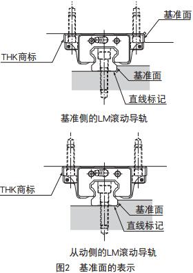 基准侧LM滚动导轨的表示