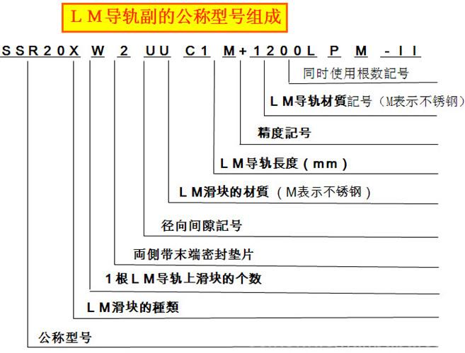 LM导轨副的公称型号组成