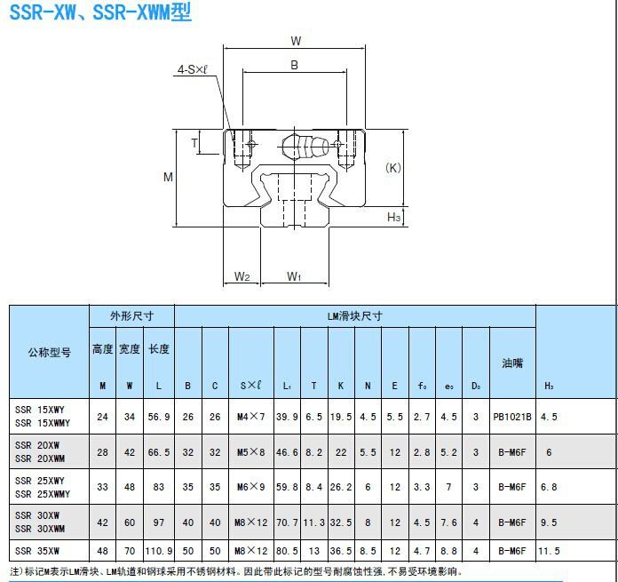 THK直线导轨规格尺寸图